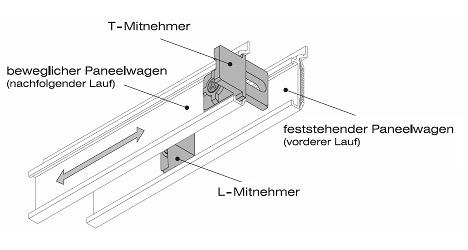 Flächenvorhang Technik Moderne Schienensysteme Und Zubehör